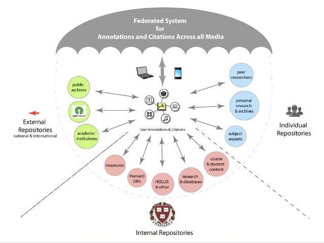 聚合环境:Web