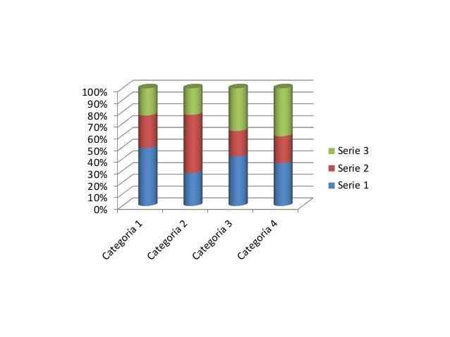 0% 10% 20% 30% 40% 50% 60% 70% 80% 90% 100% Serie 3 Serie 2 Serie 1