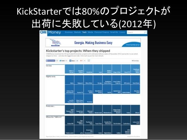 KickStarterでは80%のプロジェクトが 出荷に失敗している(2012年)
