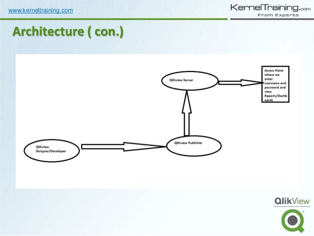 Qlikview architecture overview tableau server architecture for Architecture qlikview