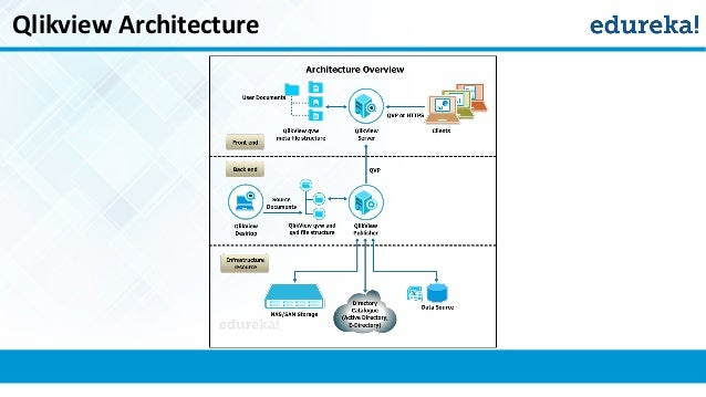 Qlikview for beginners for Architecture qlikview
