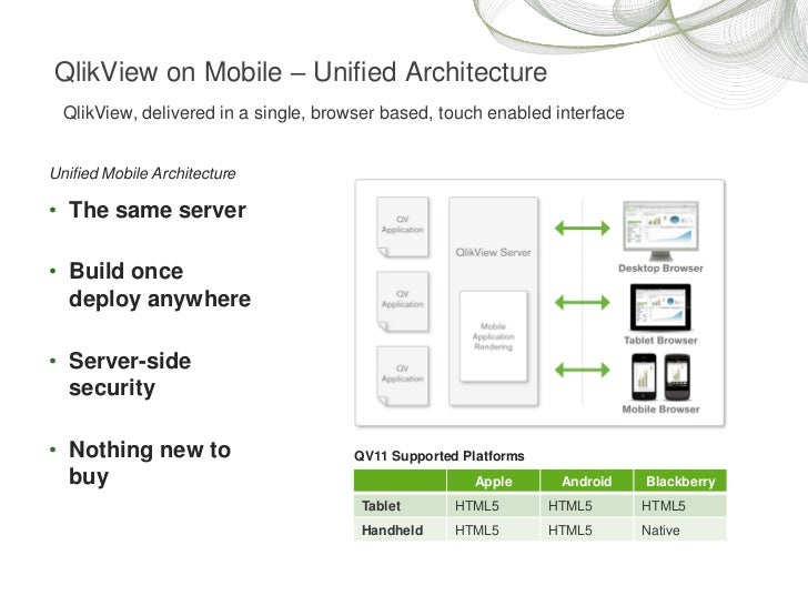 Qlikview on mobile for Architecture qlikview