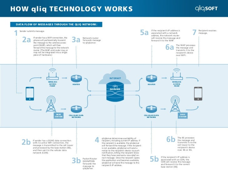 HOW qliq TECHNOLOGY WORKS DATA FLOW OF MESSAGES THROUGH THE QLIQ NETWORK:1   Sender submits message.                      ...
