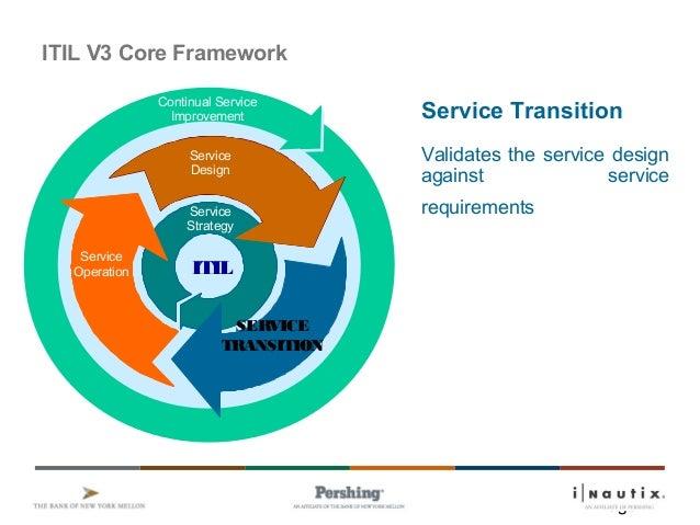 5 Itil V3 Service Transition 5 V1 8