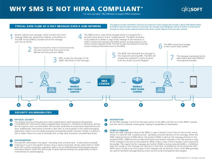 WHY SMS IS NOT HIPAA COMPLIANT *                                                                                 *or, more...