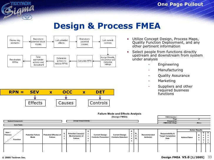 Design fmea related keywords design fmea long tail for Process fmea template
