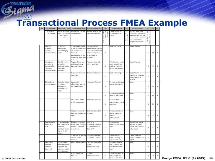 Qm 011 design process fmea for Process fmea template