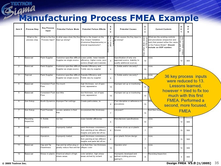 process fmea case study An integrated lean approach to process failure mode and effect analysis (pfmea): a case study from automotive industry advances in production.