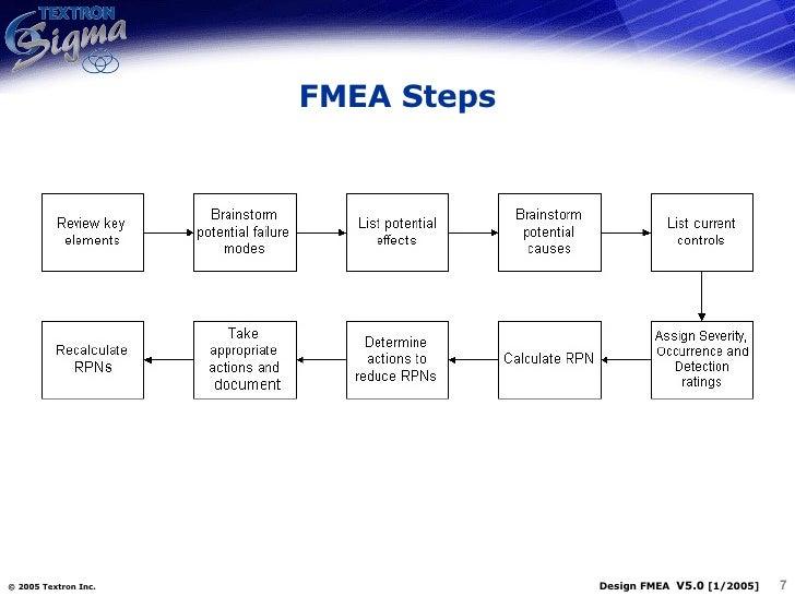 QM-011-Design Process FMEA