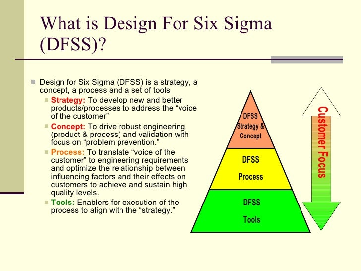 defining design for the six sigma Dmaic is the acronym for define time dedicated to completing four to six month six sigma design for six sigma or dfss – consists of 5 days or 10.