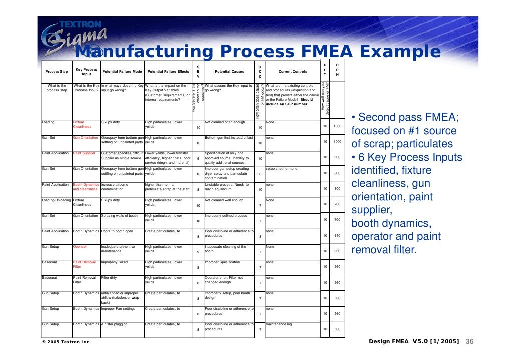 Qm 085 design andd process fmea for Process fmea template
