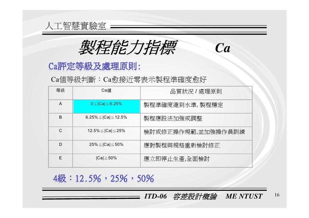 QM-086-ITD-06-製程能力分析