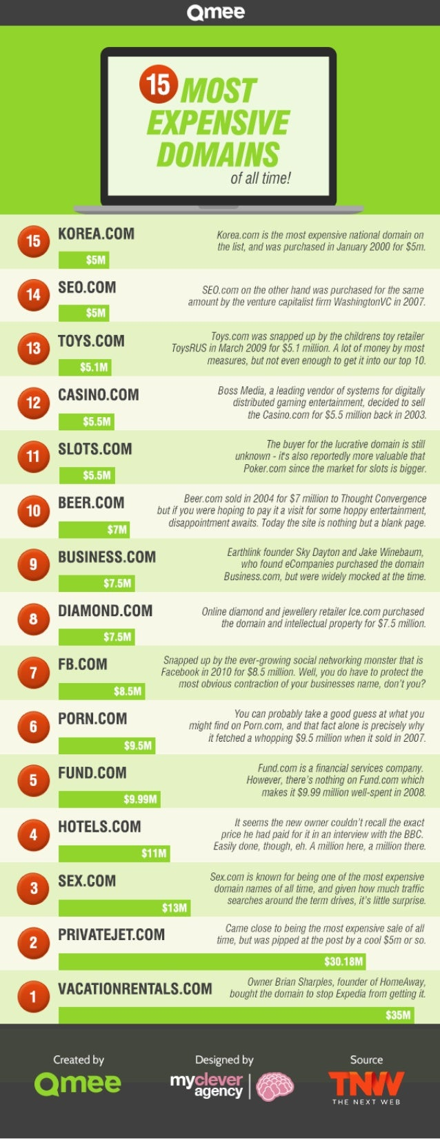 15 most expensive domain names of all time