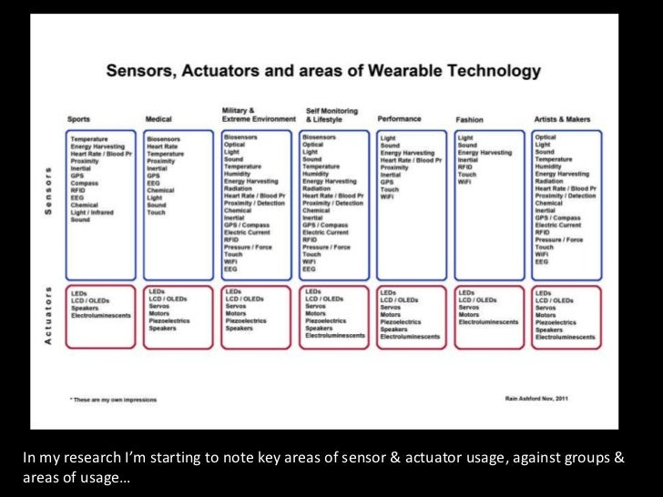 In my research I'm starting to note key areas of sensor & actuator usage, against groups &areas of usage…