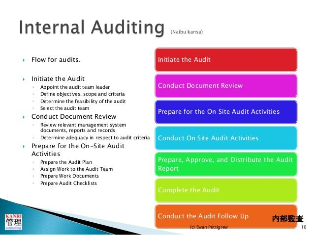 how to develop an internal audit plan