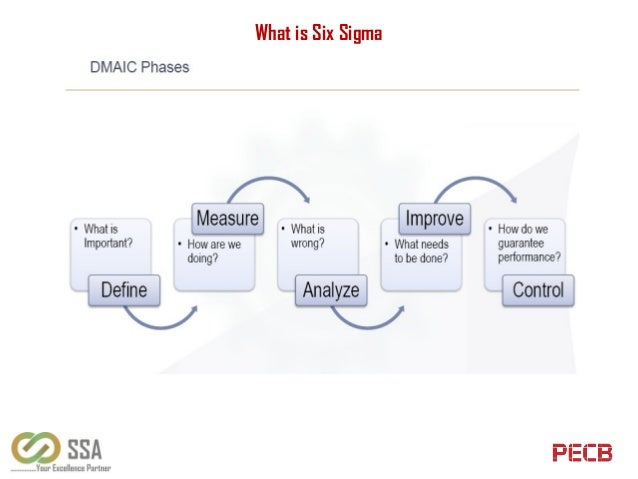 The power of six sigma reaction