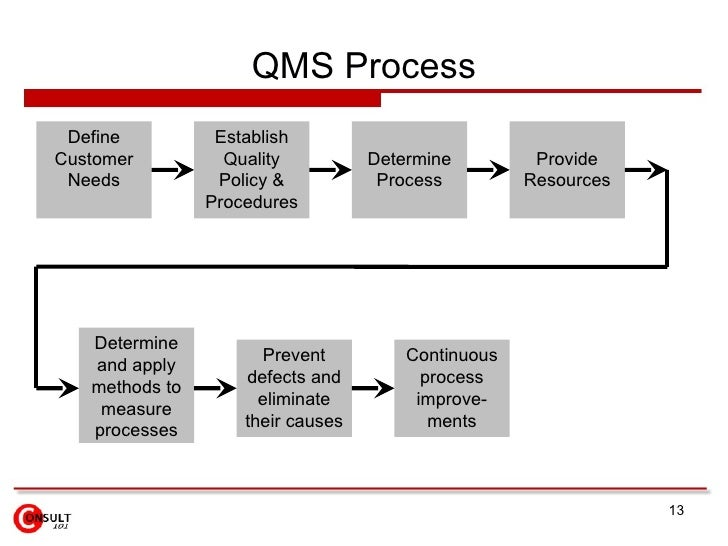 QMS Process Establish Quality Policy & Procedures Define Customer Needs Determine Process Provide Resources Determine and ...