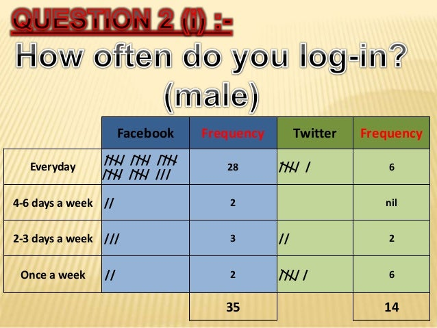 Facebook Frequency Twitter Frequency Everyday //// //// //// //// //// /// 28 //// / 6 4-6 days a week // 2 nil 2-3 days a...