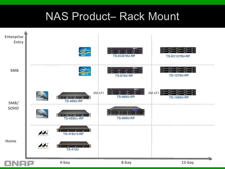 NAS Product– Rack MountEnterprise     Entry                                           TS-EC879U-RP              TS-EC1279U...
