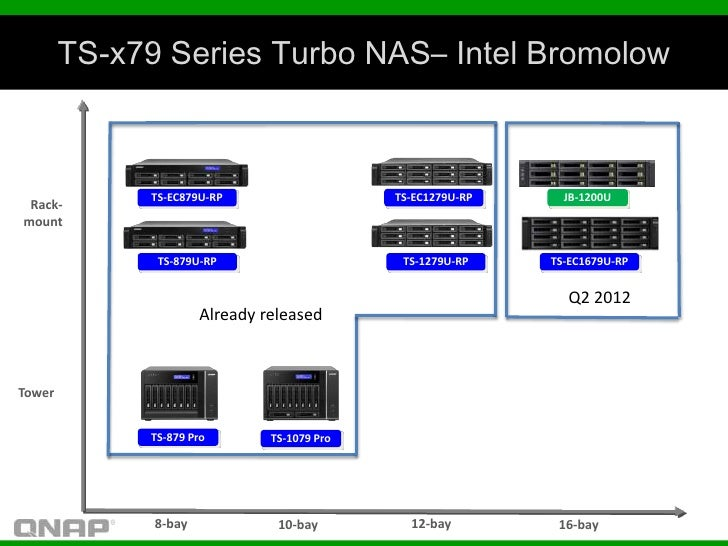 TS-x79 Series Turbo NAS– Intel Bromolow             TS-EC879U-RP                    TS-EC1279U-RP     JB-1200U Rack-mount ...