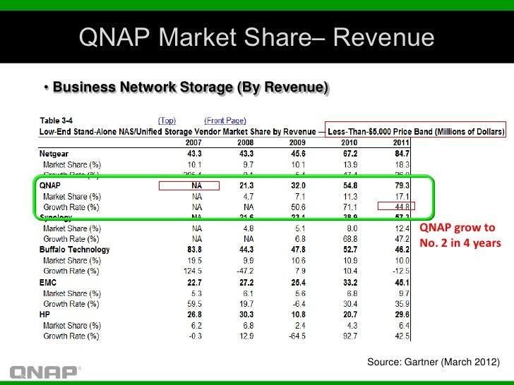 QNAP Market Share– Revenue• Business Network Storage (By Revenue)                                                     QNAP...