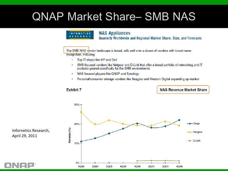 QNAP Market Share– SMB NASInfornetics Research,April 29, 2011