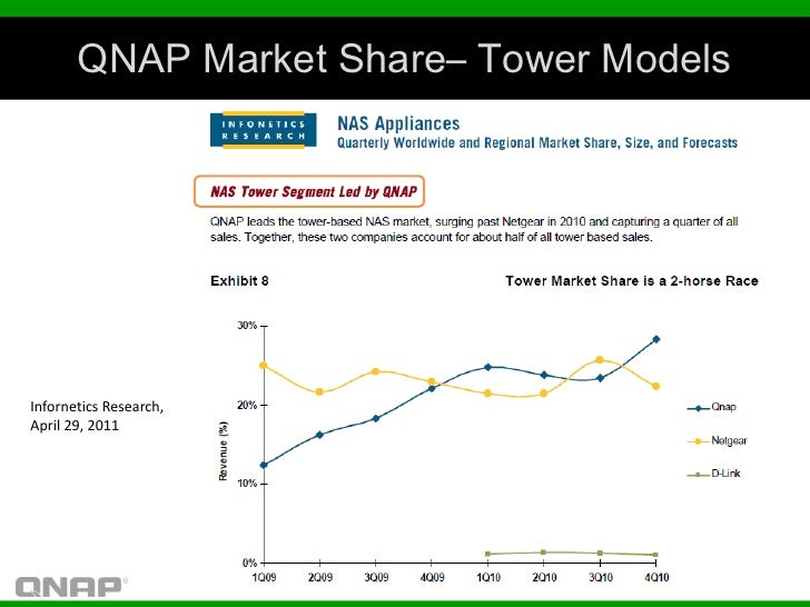 QNAP Market Share– Tower ModelsInfornetics Research,April 29, 2011