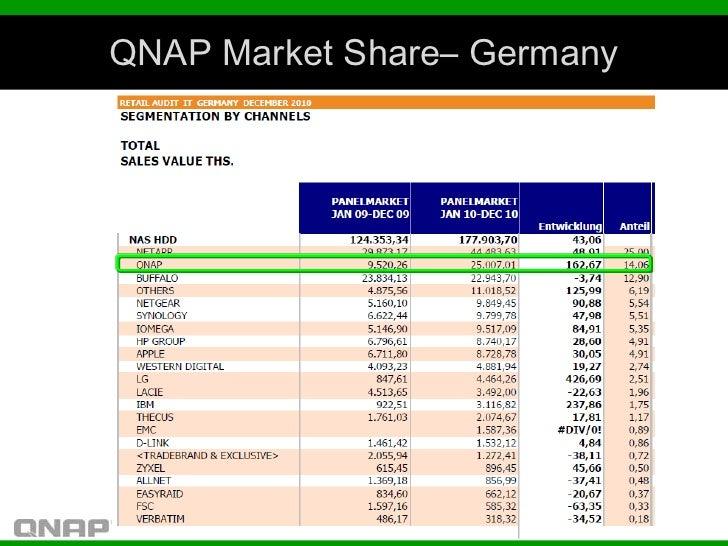 QNAP Market Share– Germany