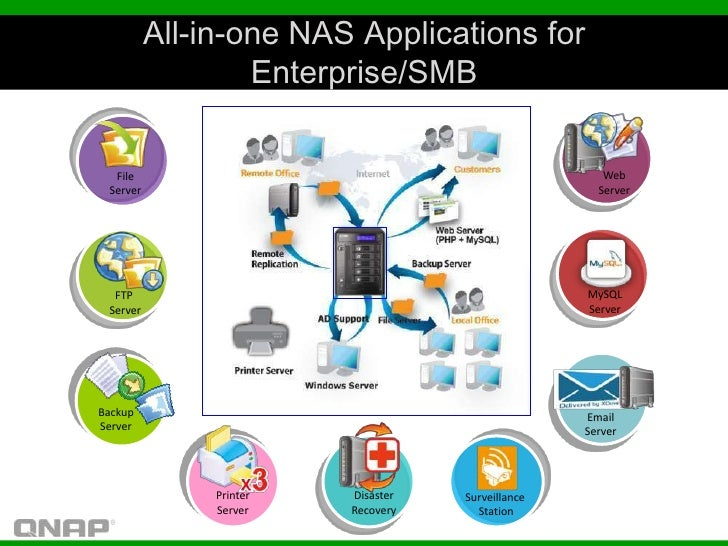 All-in-one NAS Applications for                  Enterprise/SMB  File                                                Web S...
