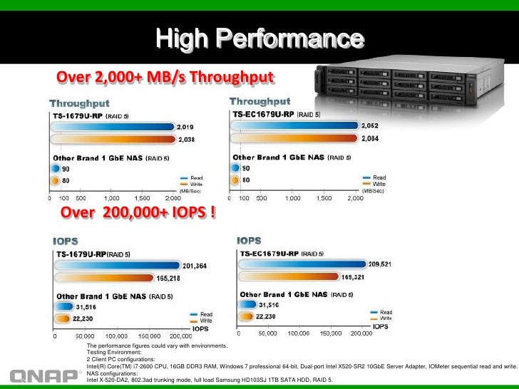 High PerformanceOver 2,000+ MB/s ThroughputOver 200,000+ IOPS !   The performance figures could vary with environments.   ...