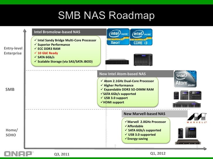 SMB NAS Roadmap              Intel Bromolow-based NAS               Intel Sandy Bridge Multi-Core Processor              ...