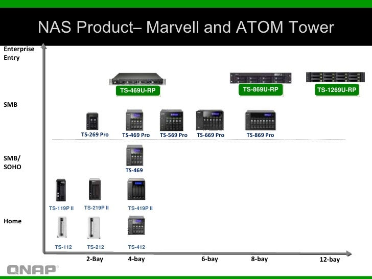 NAS Product– Marvell and ATOM TowerEnterpriseEntry                                         TS-469U-RP                     ...