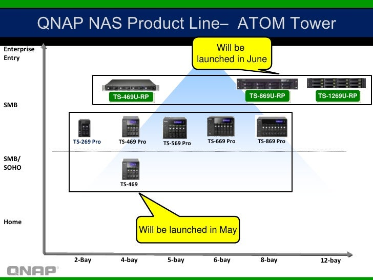 QNAP NAS Product Line– ATOM TowerEnterprise                                                    Will beEntry               ...