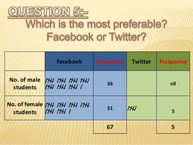Facebook Frequency Twitter Frequency No. of male students //// //// //// //// //// //// //// / 36 nil No. of female studen...