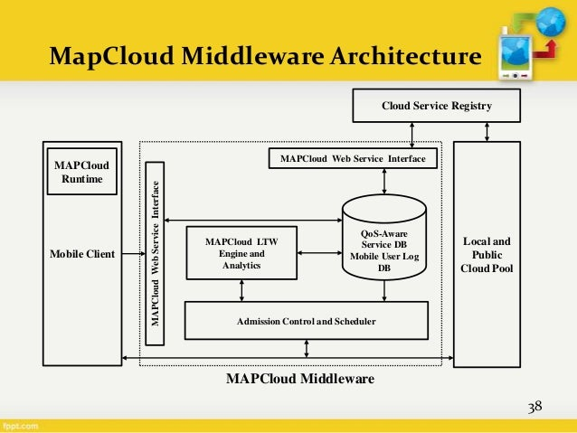 middleware architecture Middleware suites, integration between applications remains labor intensive, fragile, and an impediment to innovation  the infor architecture 8.