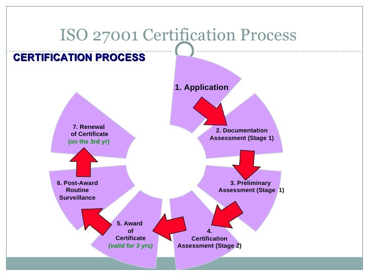 what is iso 27001 certification process