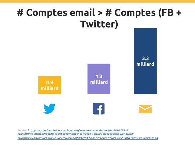 CPC Email = CPC Réseaux sociaux / 1000 0.00025€ / email 0.26€ / clic 0.29€ / clic Sources: http://www.adweek.com/socialtim...