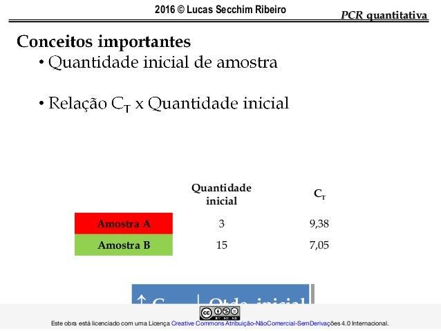 PCRPCR quantitativaquantitativa Ciclos 0 1 2 3 4 5 6 7 8 9 10 Amostra A 3 6 12 24 48 96 192 384 768 1536 3072 Amostra B 15...