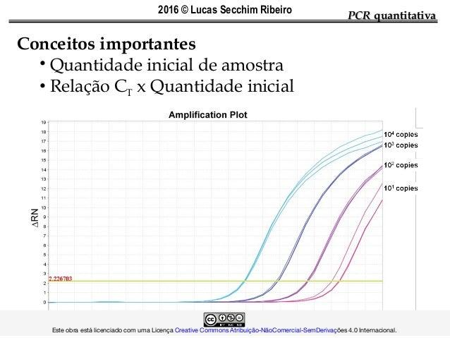 PCRPCR quantitativaquantitativa Conceitos importantes • Quantidade inicial de amostra • Relação CT x Quantidade inicial ...