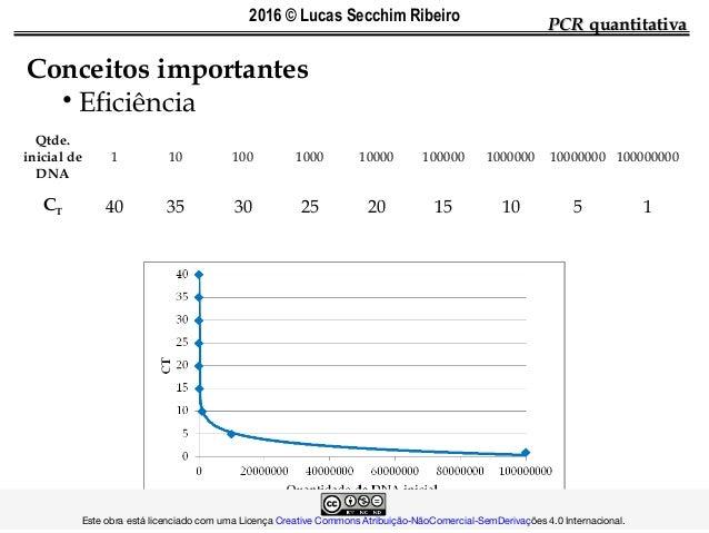 PCRPCR quantitativaquantitativa Conceitos importantes • Eficiência Qtde. inicial de DNA 1 10 100 1000 10000 100000 1000000...