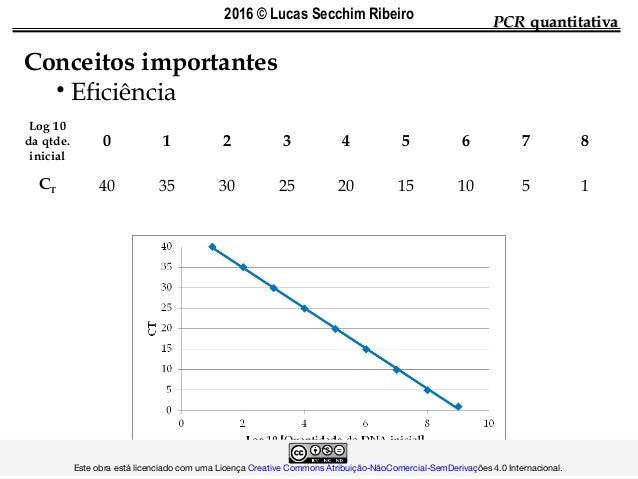 Log 10 da qtde. inicial 0 1 2 3 4 5 6 7 8 CT 40 35 30 25 20 15 10 5 1 PCRPCR quantitativaquantitativa Conceitos importante...