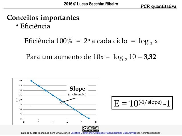 E = 10(-1/slope) -1 PCRPCR quantitativaquantitativa Conceitos importantes • Eficiência Eficiência 100% = 2n a cada ciclo =...