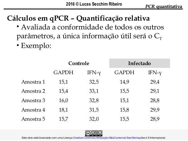 Cálculos em qPCR – Quantificação relativa • Avaliada a conformidade de todos os outros parâmetros, a única informação útil...