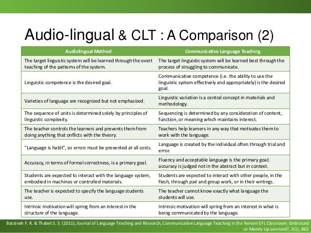 pros and cons of audio lingual method