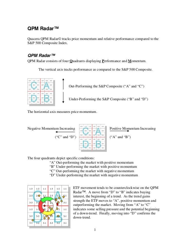 QPM Radar™Quacera QPM Radar© tracks price momentum and relative performance compared to theS&P 500 Composite Index.QPM Rad...
