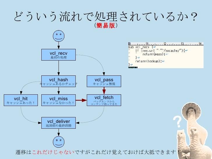はい、VCLは言語です <ul><li>C言語の皮を被ったVarnish特化の言語です </li><ul><li>インラインでCも書けます