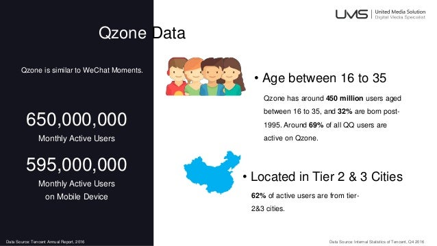 Qzone Data 650,000,000 Monthly Active Users 595,000,000 Monthly Active Users on Mobile Device • Age between 16 to 35 Qzone...