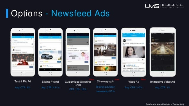 Options - Newsfeed Ads Video Ad Avg. CTR: 3~5% New Cinemagraph Browsing duration increase by 5.7% New Sliding Pic Ad Avg. ...