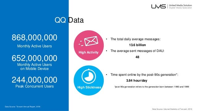QQ Data High Stickiness High Activity • The total daily average messages: 13.6 billion • The average sent messages of DAU:...
