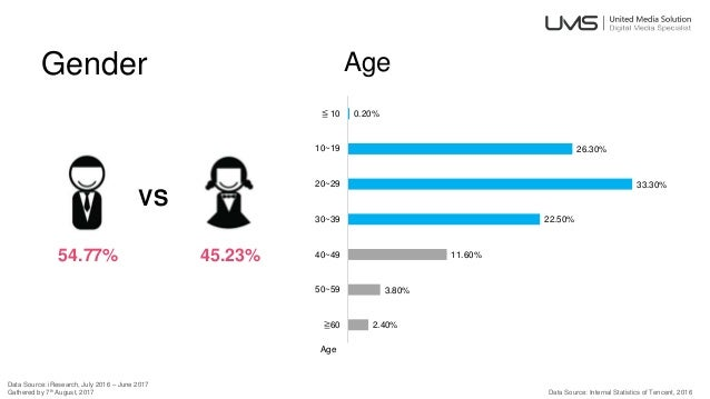 Gender 54.77% 45.23% VS Data Source: iResearch, July 2016 – June 2017 Gathered by 7th August, 2017 Age 2.40% 3.80% 11.60% ...